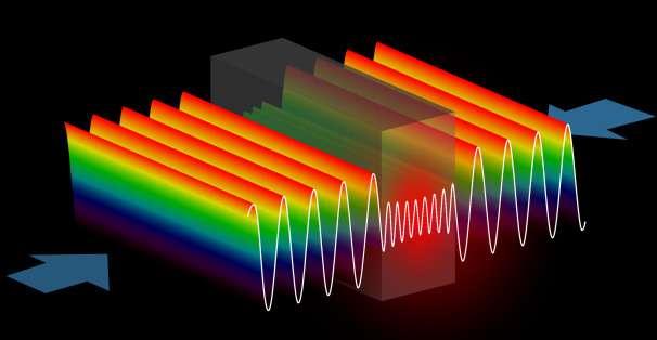 Les longueurs d'onde des rayons qui entrent en collision sont identiques. Les ondes se superposent et finissent par s'absorber mutuellement. © Yidong Chong