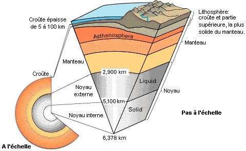 Coupe de la Terre. Crédit USGS.