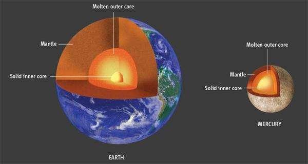 Une comparaison entre l'intérieur de la Terre et celui de Mercure. Crédit : David Darling