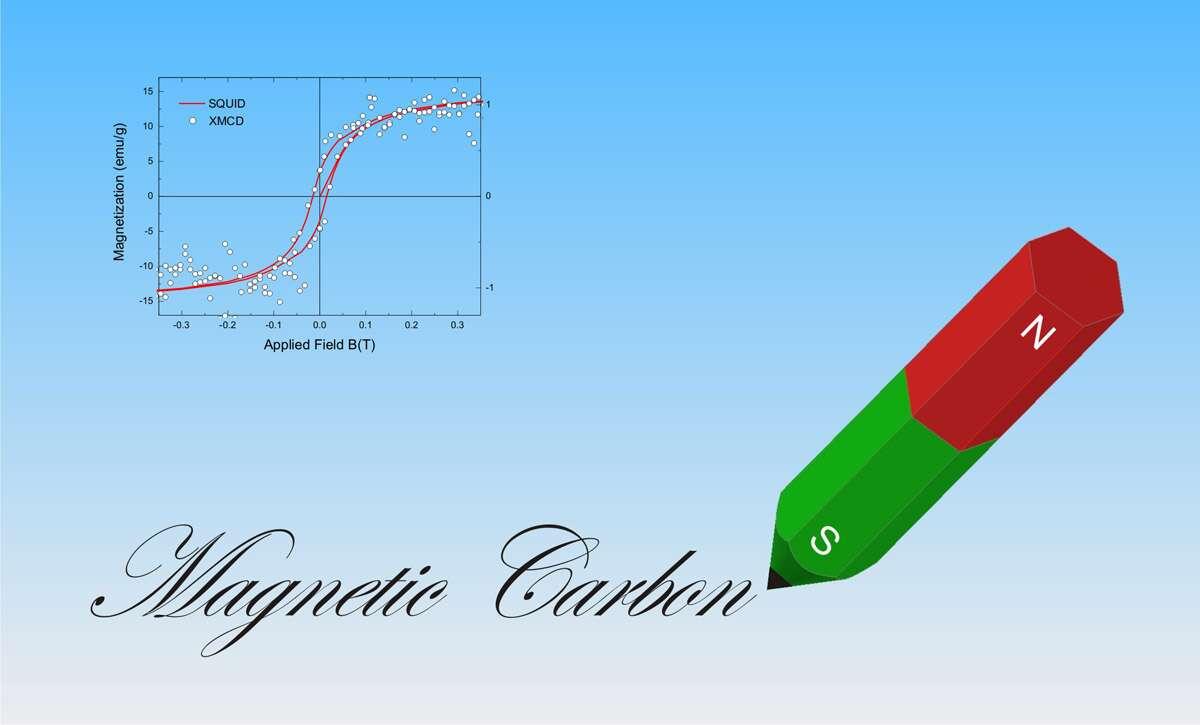 L'aimantation d'un échantillon de graphite non traité avec des protons (axe vertical) en fonction d'un champ magnétique extérieur (axe horizontal). La courbe rouge et les points blancs montrent cette aimantation mesurée respectivement avec un Squid et par la technique de XMCD. (voir texte ci-dessus) © Hendrik Ohldag