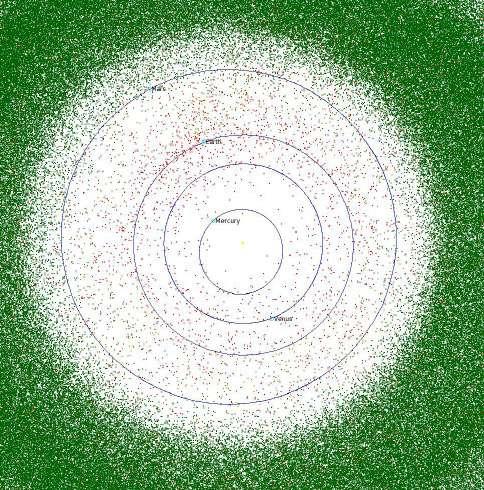 Distribution des astéroïdes connus. Conrtairement à ce que laisse à penser cette figure, l'espace n'est pas aussi rempli ! Crédit Scott Manley (Armagh Observatory)