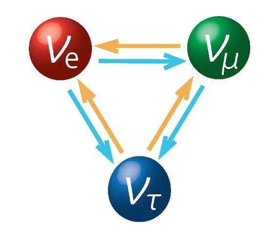 Schéma du phénomène d'oscillation des neutrinos. Les neutrinos électroniques (en haut à gauche), muoniques et tauiques (en bas) peuvent se convertir périodiquement les uns dans les autres. Ce phénomène est décrit par des équations qui dépendent d'une physique au-delà du modèle standard. Son étude directe pourrait donc apporter des informations précieuses pour aller au-delà de la physique et de la cosmologie actuelles. © T2K Collaboration, 2013