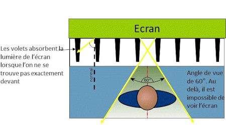 Avec le filtre à volets, l'angle de vision est limité en tout à 60°. Les voisins situés à proximité ne voient qu'un écran noir. © 3M