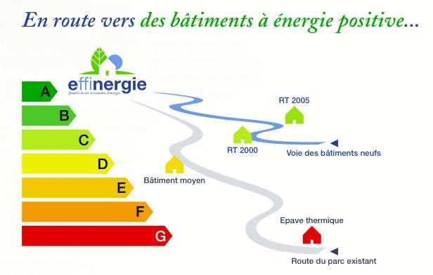 Positionnement du label BBC-effinergie sur l'échelle de classification énergétique des bâtiments. Crédits DR.