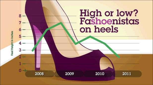 L'analyse informatique d'IBM sur des milliards de conversations se déroulant sur les médias sociaux prédit une baisse de la hauteur de talon des chaussures féminines. Sur le graphique, une comparaison de la hauteur des talons de 2008 à 2011. La hauteur étant indiquée en pouces (inches), donc de 2,5 cm (1 pouce) à 20,3 cm (8 pouces). IBM prévoit pour 2011 une tendance des talons à 5 cm. © IBM