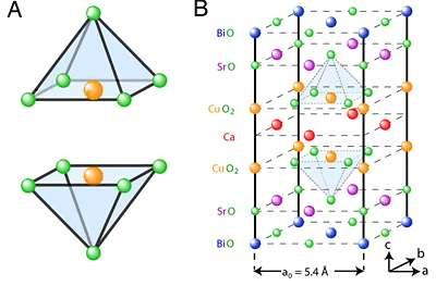 En orange les atomes de cuivre et en bleu ceux d'oxygène. Crédit : PNAS