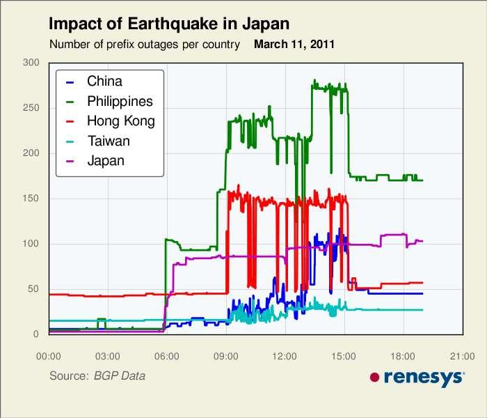 Suite au tremblement de terre, plusieurs centaines de préfixes réseaux de pays asiatiques (le Japon mais aussi la Chine, les Philippines, Hong-Kong et Taïwan) n'étaient plus accessibles. Tout est rentré dans l'ordre automatiquement en quelques heures. © Renesys