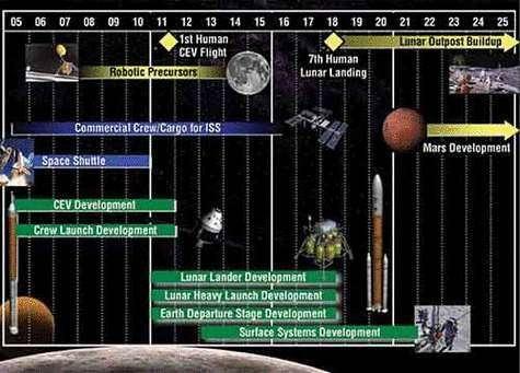 Plan de la nouvelle vision d'exploration spatiale de la NASA. Crédit NASA.