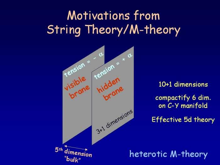 Basé sur la théorie M, le modèle ekpyrotique suppose l'existence d'au moins deux membranes dont l'une constitue l'Univers visible. Crédit : Paul Steinhardt