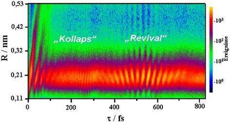 Un phénomène quantique enfin visible ! De gauche à droite, on suit l'éloignement d'un noyau de deutérium. À cette échelle, il se comporte comme une onde, plus précisément un paquet d'ondes. Après environ 100 femtosecondes, ce paquet, bien visible à gauche