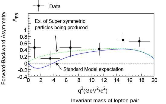 La courbe qui s'ajuste le mieux aux observations de Belle (en pointillé) n'est pas conforme à celle du modèle standard (en ligne pleine). Cette différence provient peut-être de l'existence de particules supersymétriques. Crédit : High Energy Accelerator Research organization (KEK)