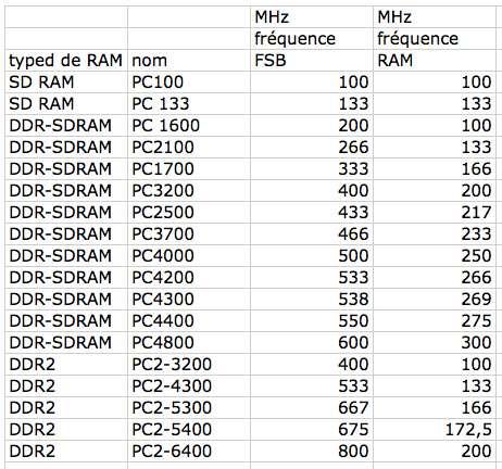 Correspondance entre fréquence FSB et fréquence RAM. Crédits : FS.