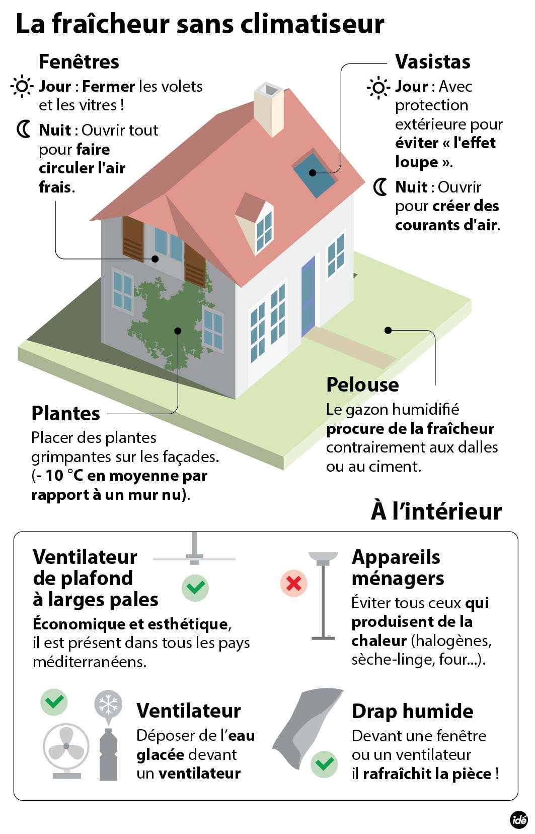 Il est possible de rafraîchir sa maison facilement, sans compter systématiquement sur un climatiseur. Par exemple, les ventilateurs de plafond sont plus économiques. Un mur couvert de plantes ou un gazon humide aideront à garder un domicile plus frais. © Idé
