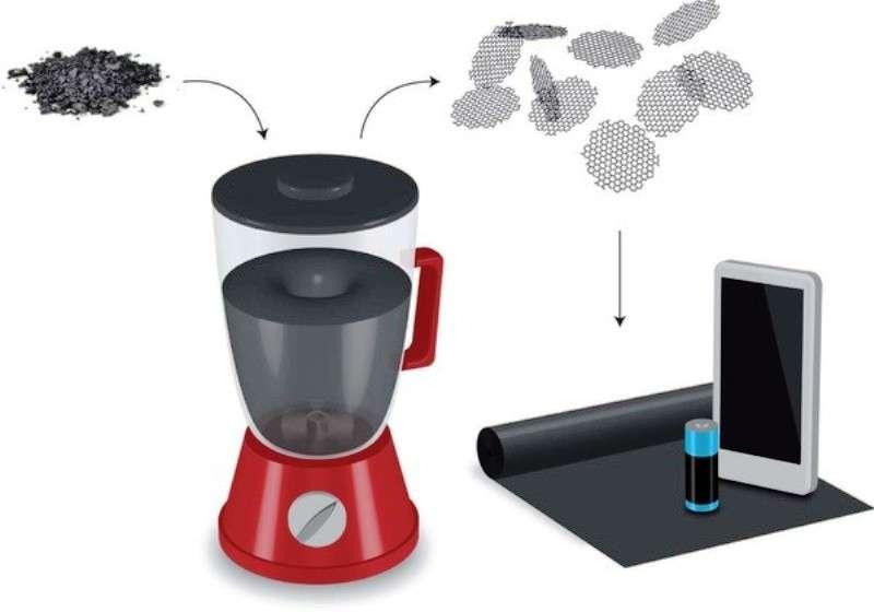La nouvelle recette pour produire des feuillets de graphène peut se mettre en pratique dans sa cuisine. Il faut d'abord de la poudre de graphite, que l'on ajoute à de l'eau et du liquide vaisselle. On mélange le tout dans un blender et le tour est joué. Les feuillets de graphène ont de multiples applications possibles en dehors de l'électronique. Mélangés à des polyesters, ils peuvent augmenter leur résistance mécanique de 50 %. On peut s'en servir aussi pour fabriquer des piles. © Nature