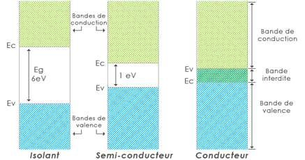 Structure en bande dans un isolant, un semi-conducteur et un solide. Crédits : energies2demain.com, contrat http://creativecommons.org/licenses/by-nc-sa/2.0/fr/