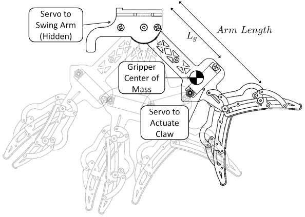 Les chercheurs de l'université de Pennsylvanie se sont inspirés de la serre d'un rapace pour concevoir ce modèle de pince (claw). Elle est fixée sur un bras (arm), long d'une dizaine de centimètres. Ce dernier est manœuvré par un servomoteur (servo to swing arm), pour basculer vers l'arrière au moment d'agripper l'objet. La pince elle-même est actionnée par un servomoteur (servo to actuate claw). © Université de Pennsylvanie
