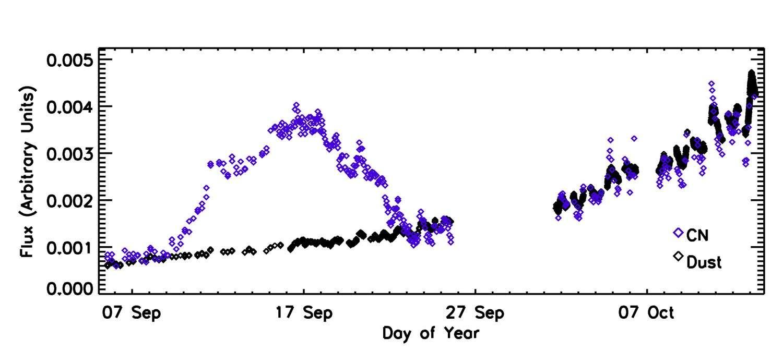 L'activité de la comète 103P/Hartley 2, mesurée par l'instrument MRI à bord de la sonde Epoxi, montre très nettement une brutale et inexplicable augmentation de dégagement de cyanogène à la mi-septembre. © Nasa/JPL/UMD