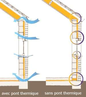Exemple de construction avec et sans pont thermique. © coduform.be