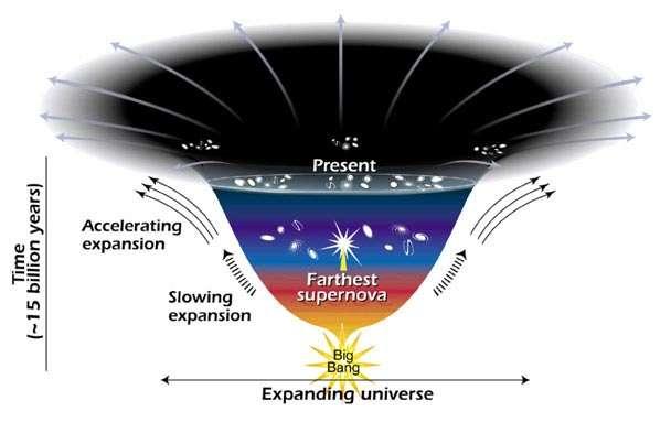 L'expansion de l'Univers depuis le Big Bang et sa phase d'accélération actuelle (Crédit : NASA).