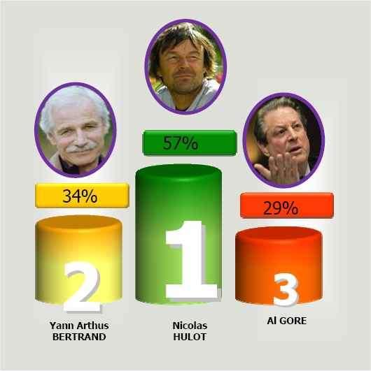 Parmi une liste de femmes et d'hommes politiques, de scientifiques et de militants, Nicolas Hulot, Yann Arthus-Bertand et Al Gore sont clairement désignés comme le trio de tête des personnalités les plus engagées. © OpinionWay / Futura Sciences