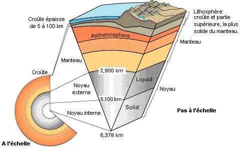 Le manteau terrestre peut être subdivisé en plusieurs couches en fonction de leur nature. Le manteau supérieur est par exemple plus ductile que l'inférieur. Il est principalement composé de roches appartenant au groupe des péridotites, comme l'olivine et le grenat. © Adapté d'un document de l'USGS
