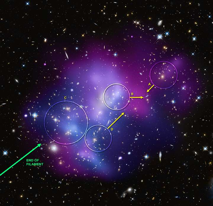 Cette image de MACSJ0717 montre dans des cercles les quatre amas de galaxies impliqués dans la collision, ainsi que la direction des mouvements pour les trois amas les plus rapides. La longueur des flèches indique la vitesse approximative dans une direction perpendiculaire à la ligne de visée. Notez que la direction du mouvement des amas est à peu près parallèle à la direction du filament. Les données de l'Observatoire Keck ont été utilisées pour calculer les vitesses des amas le long de la ligne de visée, ce qui permet d'en déduire la géométrie en trois dimensions et la dynamique de MACSJ0717. Crédit : en rayon X (Nasa/CXC/IfA/C. Ma et al.); dans le visible (Nasa/STScI/IfA/C. Ma et al.)