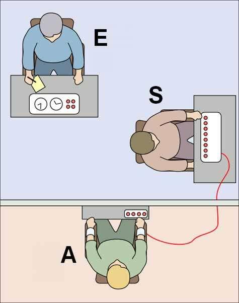 L'expérience de Milgram. L'expérimentateur (E) demande à S d'infliger des décharges électriques à la personne A, en fait un acteur simulant la souffrance. Source Commons