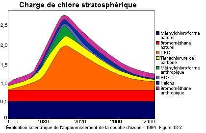 La charge de chlore dans la stratosphère - Évaluation scientifique de l'appauvrissement de la couche d'ozone. Source www.arap.org