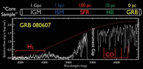 Le spectre de GRB 080607. En rouge, les zones correspondant aux molécules de CO, le monoxyde de carbone, et à l'hydrogène moléculaire (H2). Crédit : University of California/Santa Cruz
