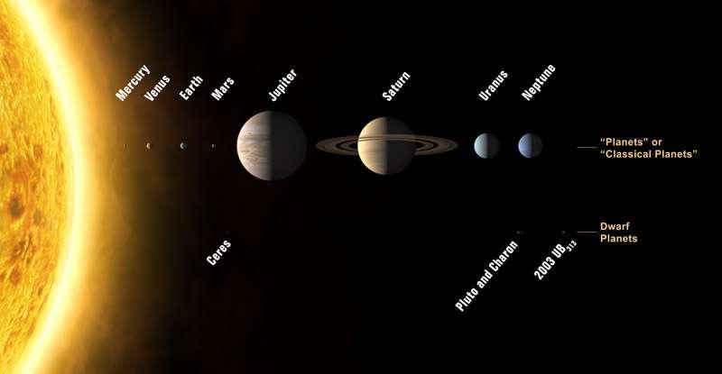 Planètes : la nouvelle classification