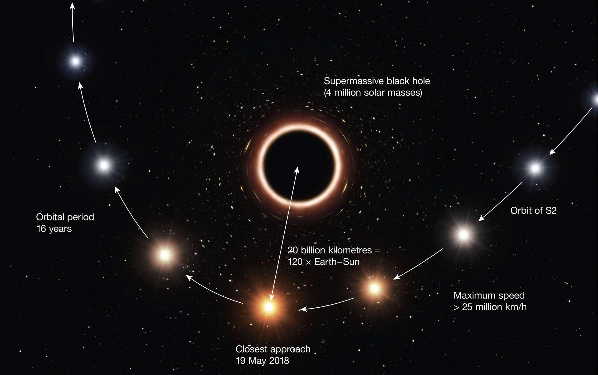 Description du passage de l'étoile S2 au plus proche du trou noir supermassif Sagittarius A* au cours de son orbite de 16 ans autour de cet objet. L'étude de S2 a conduit à la détermination la plus précise de la distance nous séparant du trou noir, ainsi que de sa masse. © ESO, M. Kornmesser