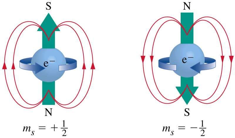 L'électron se comporte comme un petit aimant avec un moment cinétique de spin demi-entier lié à son moment magnétique (Crédit : Ecole Polytechnique Montréal).