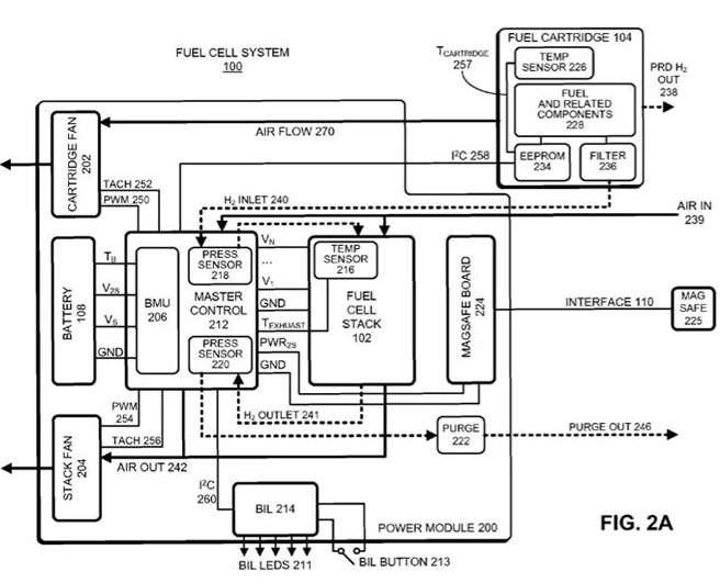 Schéma descriptif de la batterie hybride d'Apple. La pile à combustible délivre l'énergie à la batterie, tandis que la batterie donne la puissance nécessaire à la pile à combustible pour convertir l'hydrogène en électricité. © Office américain des brevets et des marques/Apple
