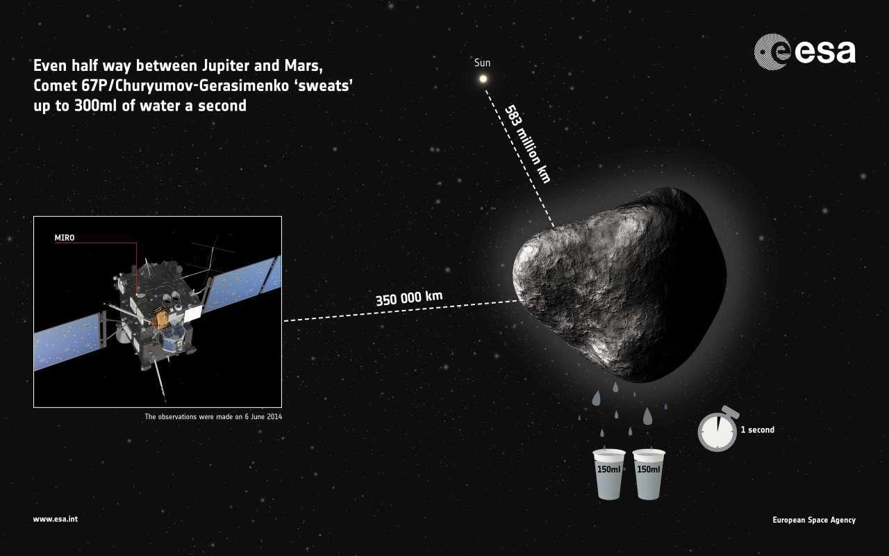 Les mesures du 6 juin réalisées par Miro (Microwave Instrument for Rosetta Orbiter) de la sonde spatiale Rosetta indiquent que la comète 67P/Churyumov-Gerasimenko se débarrasse d'environ 300 ml d'eau par seconde, soit l'équivalent de deux gobelets, ou encore d'une piscine olympique en 100 jours. © Esa