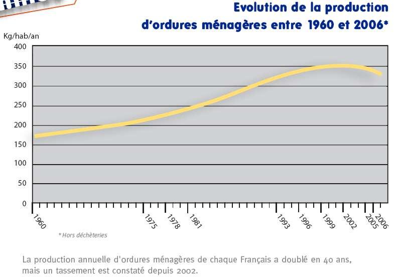 Evolution de la production d'ordures ménagères par français et par an depuis 1960. © Ademe