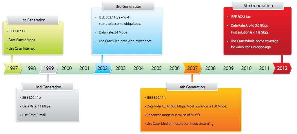 Cette frise retrace l'évolution des certifications du 802.11 par l'IEEE depuis ses débuts. Le 802.11ac sera la cinquième génération de Wi-Fi. ©Broadcom