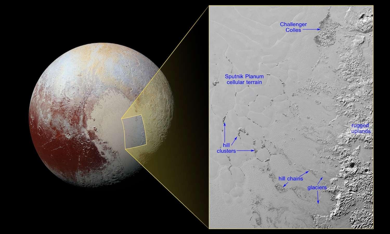 Une vue d'ensemble de Pluton (à gauche) et, à droite, dans l'encart, une portion de la plaine Spoutnik imagée le 14 juillet 2015, lorsque New Horizons était à 16.000 km de la surface. L'aire, qui se situe à la limite avec la moitié droite du « cœur », couvre 340 sur 500 km. La résolution est de 320 mètres par pixel. Hill chains désigne des collines ou montagnes de glace d'eau, des icebergs, formant des chaînes. Quand ils sont regroupés, il s'agit de hill clusters. Challenger colles, en haut de l'image, pourrait être un groupe échoué à cause du manque de profondeur de la mer de glace d'azote (celle-ci domine la région). Rugged uplands marque des reliefs rugueux. L'érosion des glaciers d'azote semble emporter des blocs. © Nasa, JHUAPL, SwRI