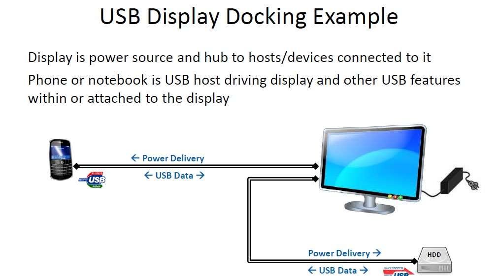 Exemple d'usage d'un câble USB-PD. Un écran branché sur le secteur et doté de ports USB-PD peut servir à charger un téléphone tout en alimentant un disque dur externe. Le câble peut également faire transiter les données. © USB Implementers Forum