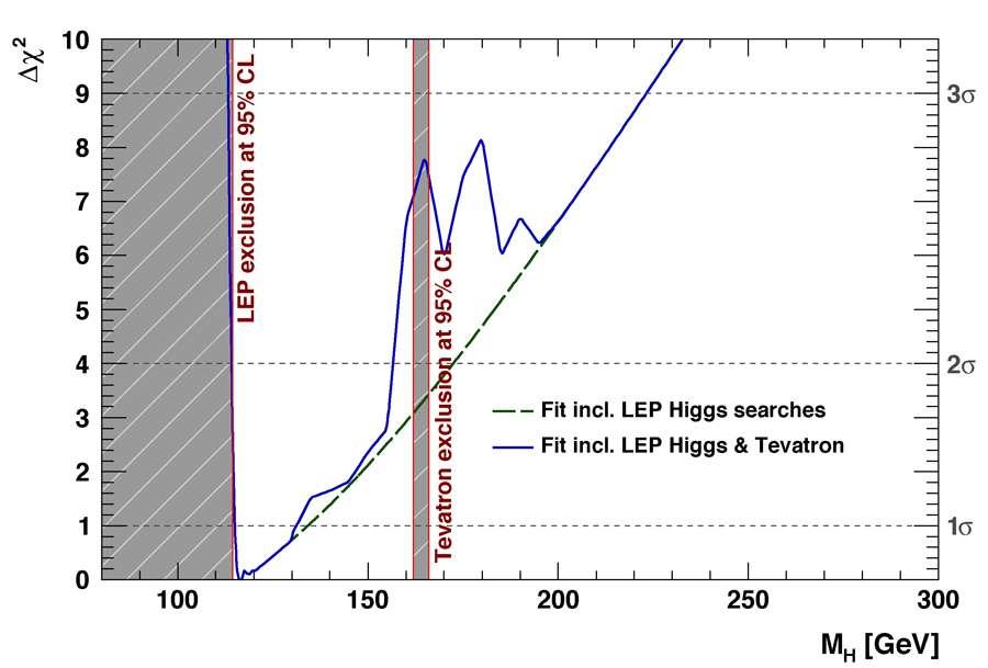 Les nouvelles bornes pour la masse du boson de Higgs. Les régions grisées sont exclues. Crédit : Fermilab