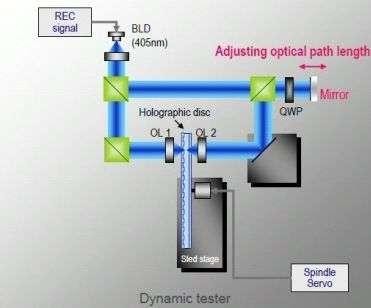 Principe d'enregistrement holographique multicouches. Crédit Sony.