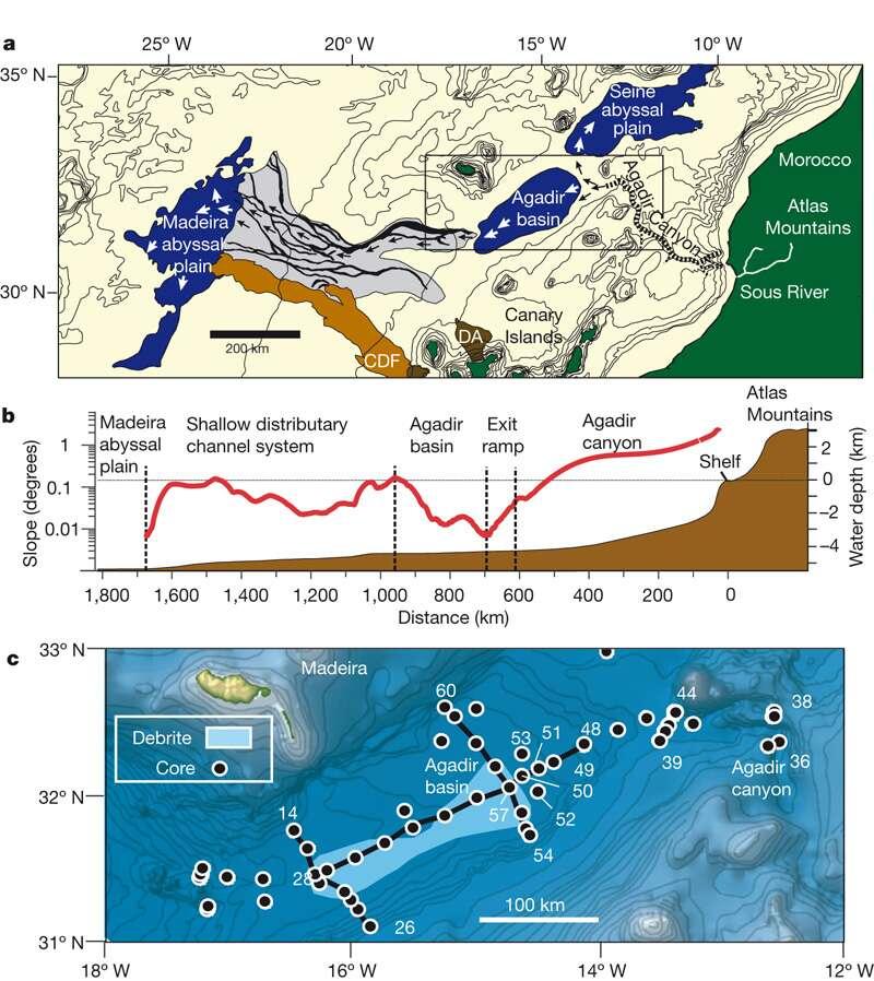 Au large du Maroc se trouve le canyon d'Agadir. Les flèches noires indiquent le sens de l'écoulement de l'avalanche sous-marine il y a 60.000 ans. En rouge, le gradient de la pente le long du dépôt. Crédit : Nature