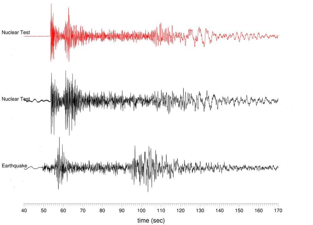 En haut et en rouge, le sismogramme du test nucléaire nord-coréen de 2009 est fort semblable à celui du test de 2006 en dessous. Tout en bas, celui d'un séisme dans la même région montagneuse granitique. La différence est clairement visible. Crédit : Lamont-Doherty Earth Observatory