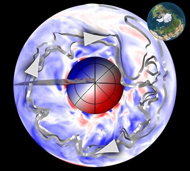 Le champ magnétique de la Terre présente des anomalies qui le font dériver lentement vers l'ouest à une vitesse d'environ 20 km par an. Est représenté une visualisation du modèle numérique (informatique) simulant la géodynamo, vue du pôle Nord (la Terre en médaillon donne l'angle de vue). Les rubans grisés représentent le mouvement général vers l'ouest du fluide dans le noyau. Le plan équatorial figure le motif de cet écoulement : en bleu, le fluide allant vers l'ouest, en rouge, le fluide allant vers l'est. © J. Aubert et al., 2013, Insu, CNRS