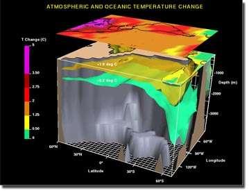 Représentation en 3 dimensions des températures de surface des océans et de l'atmosphère dans un modèle climatique où ceux-ci sont couplés (Crédit : NOAA).