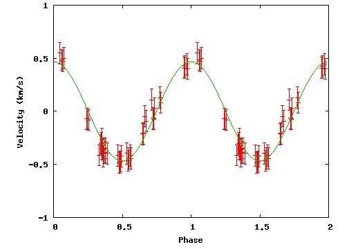 Courbe finale montrant les variations de la vitesse radiale de l'étoile Tau Boo provoquées par son exoplanète. Crédit C. Buil