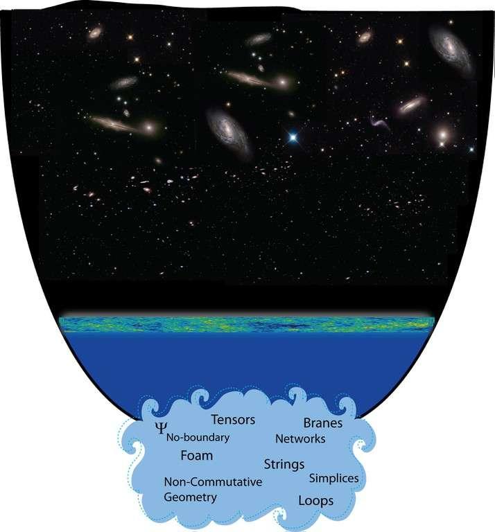 Comment est né, il y a plus de 13,8 milliards d'années, l'univers observable ? On ne le sait pas encore et divers modèles et théories physiques ont été proposés. Il faut de toute façon faire intervenir une théorie quantique de la gravitation. Elle pose alors le problème de l'origine même du temps. © Max Planck Institute for Gravitational Physics
