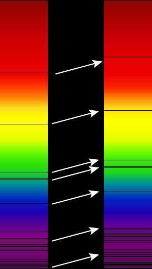 Lorsqu'un astre s'éloigne de l'observateur, ses raies spectrales voient leur longueur d'onde augmenter : elles sont décalées vers le rouge (de gauche à droite sur l'image). © Georg Wiora, Wikipédia, cc sa 2.5
