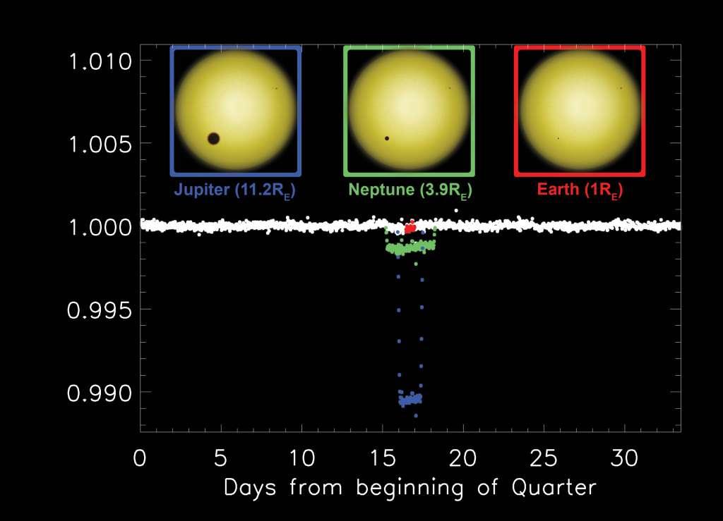 Sur cette image on voit ce que donnerait la courbe de luminosité du Soleil, étoile calme, observé par Kepler à des années-lumière. Jupiter est plus proche que Neptune et sa période orbitale est donc plus courte. Comme son rayon est plus grand cela donne au final pour un transit planétaire une baisse de luminosité plus importante (courbe bleue) mais durant moins longtemps que pour Neptune (courbe jaune). Le transit de la Terre (courbe rouge) est lui presque invisible. © Planethunters.org