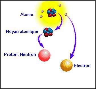 La composition d'un atomeCrédit : http://marwww.in2p3.fr