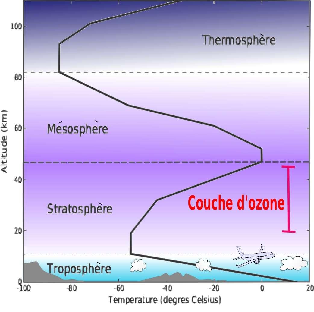 La couche d'ozone se trouve dans la partie supérieure de la stratosphère. Dans cette couche, les rayons ultraviolets issus du spectre solaire viennent exciter les molécules de dioxygène (O2) qui, en se combinant avec un atome d'oxygène (O), forment de l'ozone (O3) en grande quantité. © Asaphon, Wikimedia Commons, cc by sa 3.0